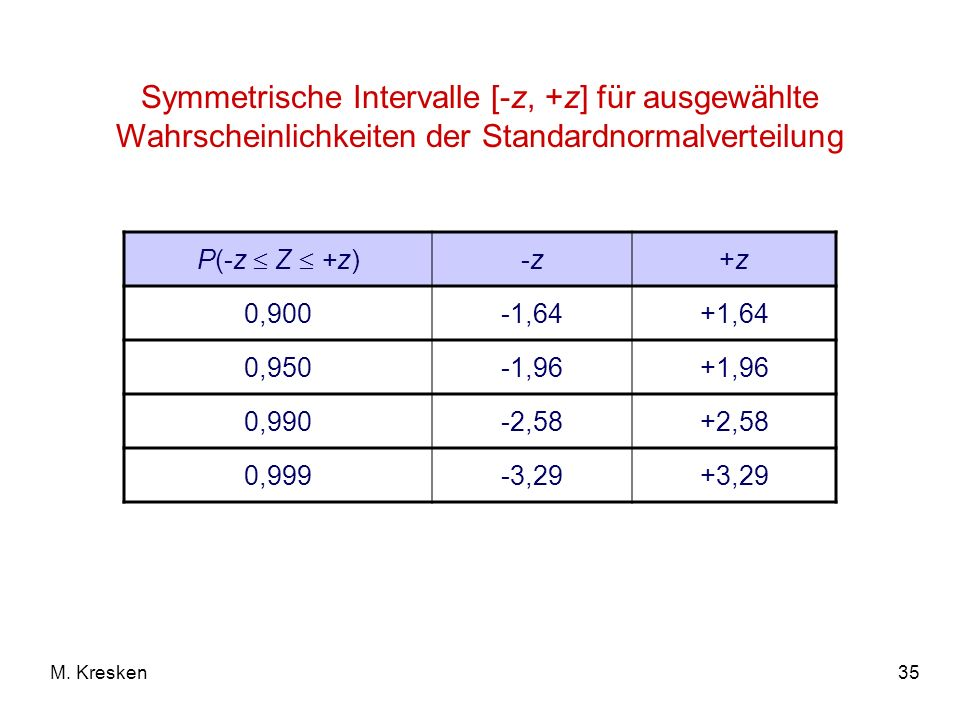 Symmetrische Intervalle [-z, +z] für ausgewählte Wahrscheinlichkeiten der Standardnormalverteilung